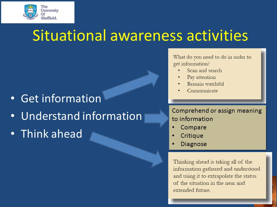 Situational awareness activities Get information Understand information Think ahead Comprehend or assign meaning to information Compare Critique Diagnose Comprehend or assign meaning to information Compare Critique Diagnose