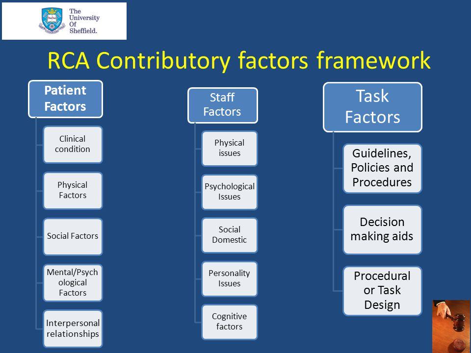 RCA Contributory factors framework Patient Factors Clinical condition Physical Factors Social Factors Mental/Psych ological Factors Interpersonal rela