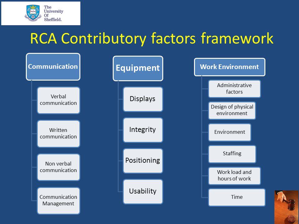 RCA Contributory factors framework Equipment DisplaysIntegrityPositioningUsability Work Environment Administrative factors Design of physical environm