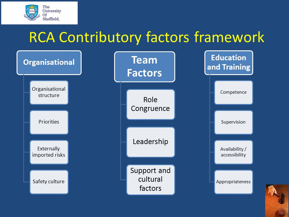 RCA Contributory factors framework Organisational Organisational structure Priorities Externally imported risks Safety culture Education and Training CompetenceSupervision Availability / accessibility Appropriateness Team Factors Role Congruence Leadership Support and cultural factors