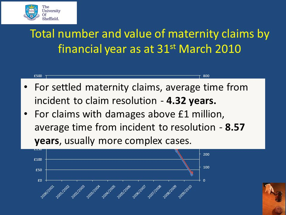 Total number and value of maternity claims by financial year as at 31 st March 2010 For settled maternity claims, average time from incident to claim resolution - 4.32 years.