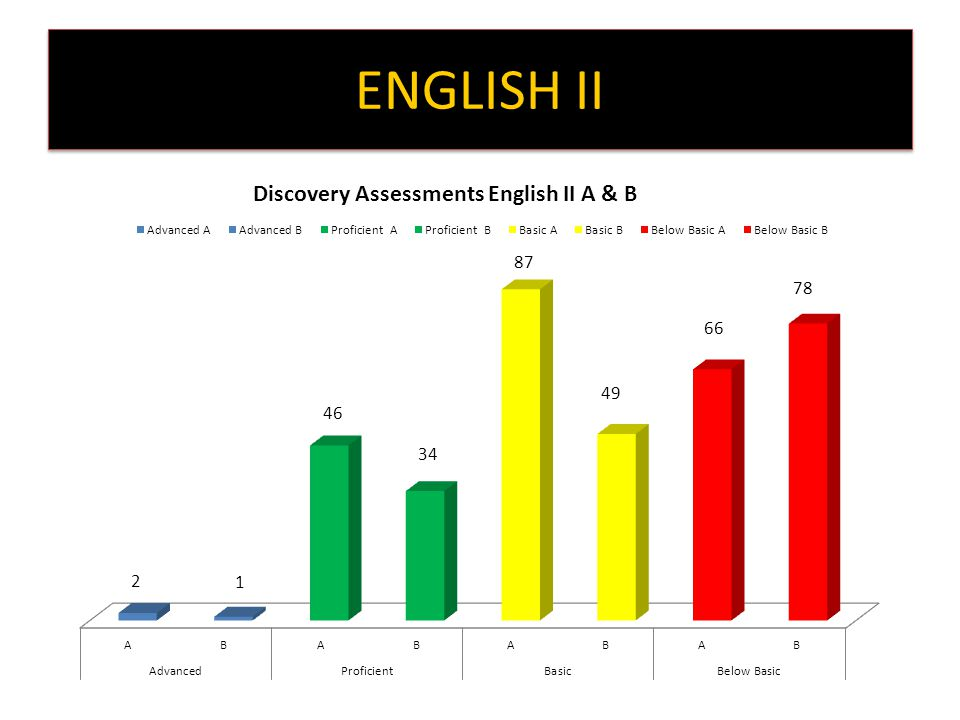 Grade HS English 2 Test 1 to Test 2 Regression