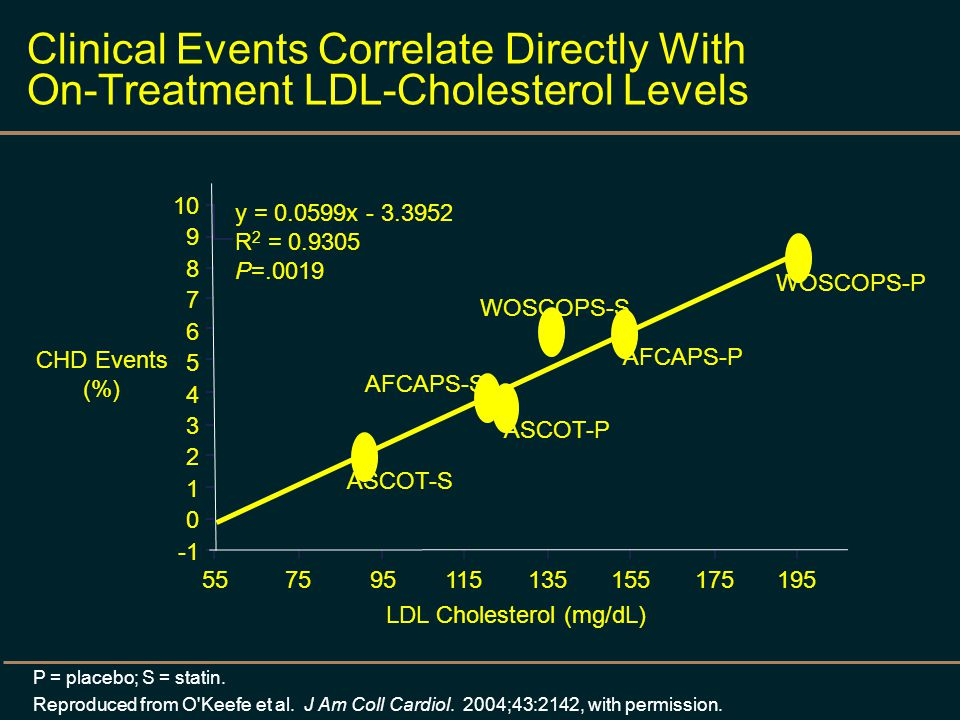 Clinical Events Correlate Directly With On-Treatment LDL-Cholesterol Levels P = placebo; S = statin. Reproduced from O'Keefe et al. J Am Coll Cardiol.