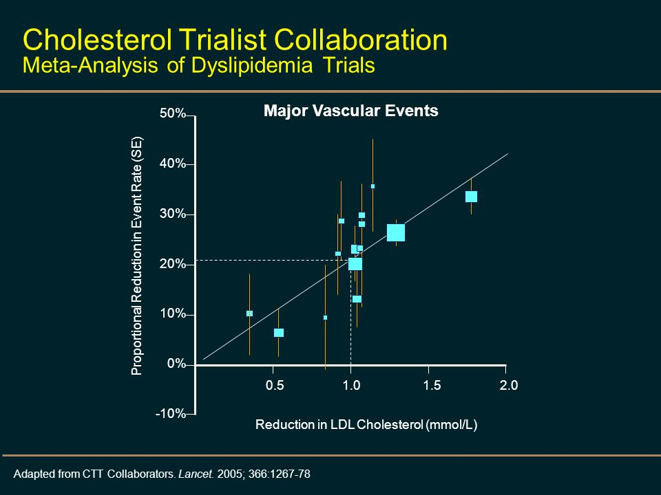 Cholesterol Trialist Collaboration Meta-Analysis of Dyslipidemia Trials 50% 40% 30% 20% 10% 0% -10% 0.5 1.0 1.5 2.0 Reduction in LDL Cholesterol (mmol/L) Major Vascular Events Proportional Reduction in Event Rate (SE) Adapted from CTT Collaborators.