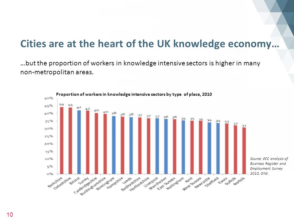 10 Cities are at the heart of the UK knowledge economy… Proportion of workers in knowledge intensive sectors by type of place, 2010 …but the proportion of workers in knowledge intensive sectors is higher in many non-metropolitan areas.