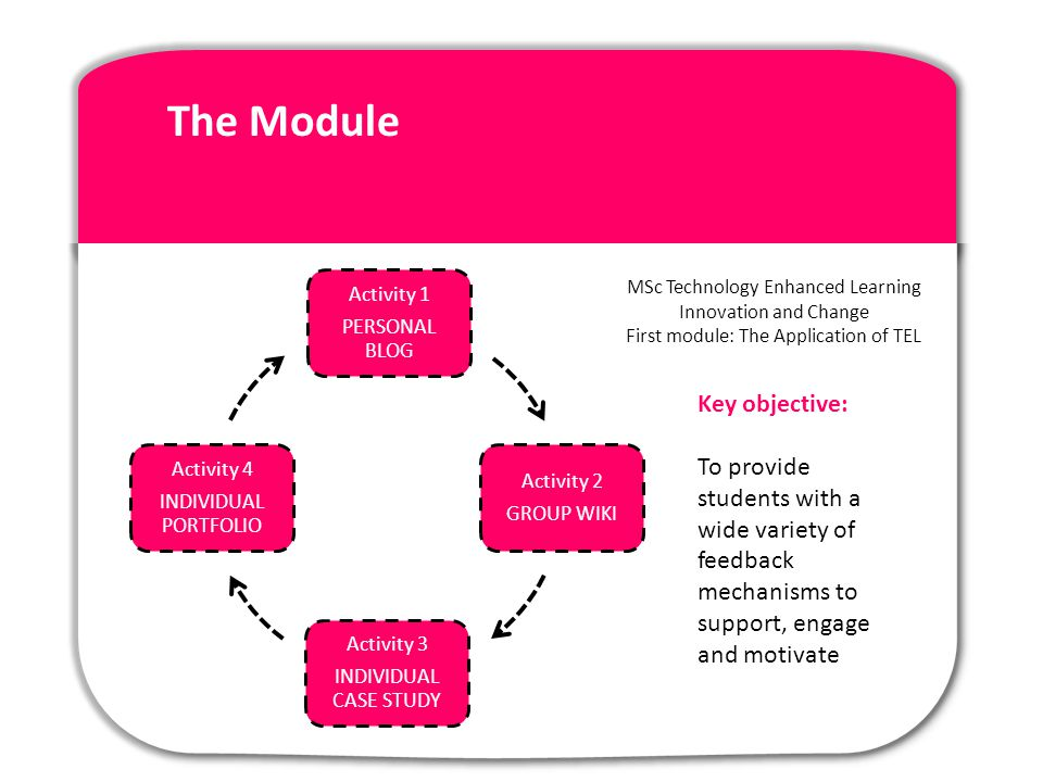 The Module Activity 1 PERSONAL BLOG Activity 2 GROUP WIKI Activity 3 INDIVIDUAL CASE STUDY Activity 4 INDIVIDUAL PORTFOLIO Key objective: To provide students with a wide variety of feedback mechanisms to support, engage and motivate MSc Technology Enhanced Learning Innovation and Change First module: The Application of TEL