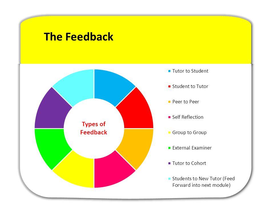 The Feedback Types of Feedback