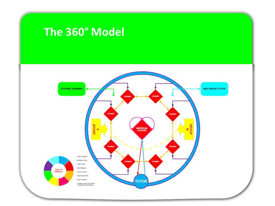 The 360° Model