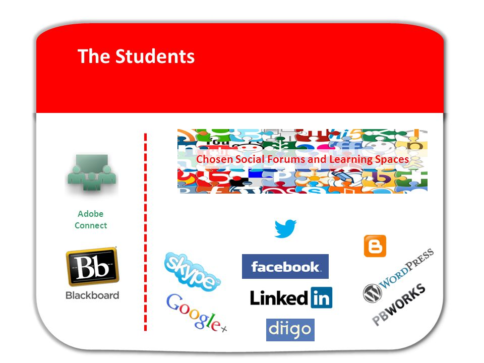 The Students Chosen Social Forums and Learning Spaces Adobe Connect