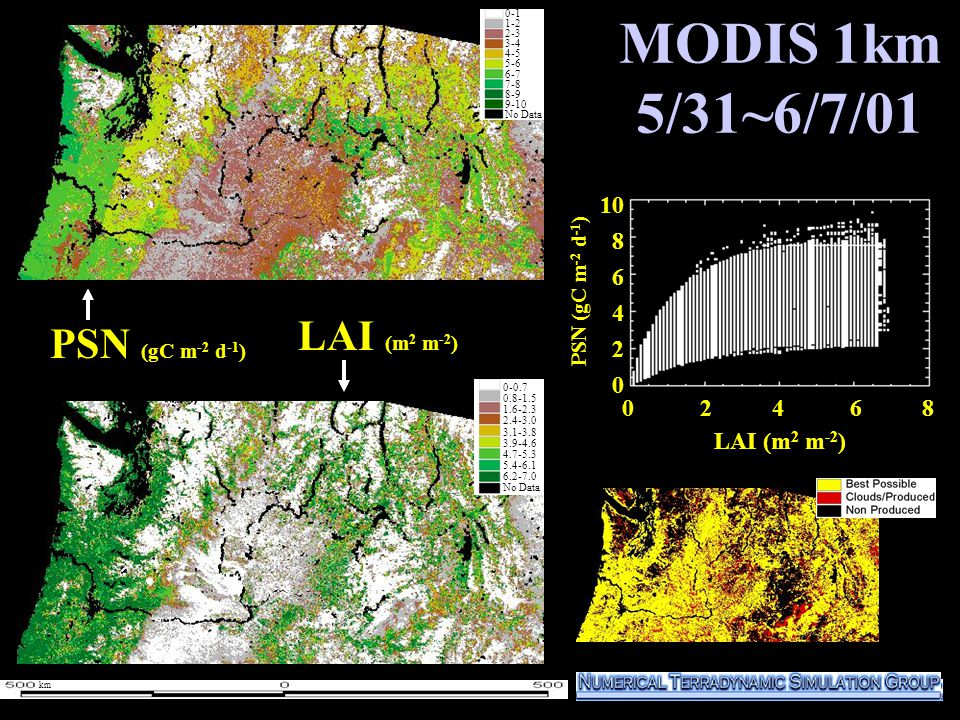 MODIS 1km 5/31~6/7/01 1000 800 600 400 200 0 PSN (gC m -2 d -1 ) LAI (m 2 m -2 ) 0-1 1-2 2-3 3-4 4-5 5-6 6-7 7-8 8-9 9-10 No Data 0-1 1-2 2-3 3-4 4-5 5-6 6-7 7-8 8-9 9-10 No Data 0 2 4 6 8 10 8 6 4 2 0 LAI (m 2 m -2 ) 0-0.7 0.8-1.5 1.6-2.3 2.4-3.0 3.1-3.8 3.9-4.6 4.7-5.3 5.4-6.1 6.2-7.0 No Data PSN (gC m -2 d -1 ) km
