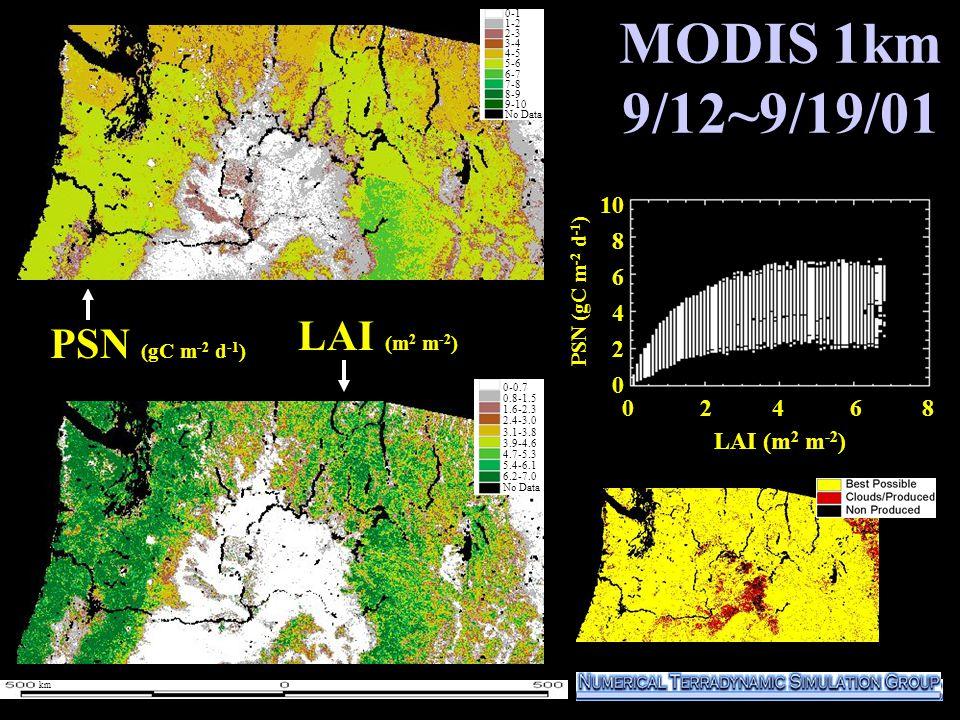 MODIS 1km 9/12~9/19/01 1000 800 600 400 200 0 PSN (gC m -2 d -1 ) LAI (m 2 m -2 ) 0-1 1-2 2-3 3-4 4-5 5-6 6-7 7-8 8-9 9-10 No Data 0-1 1-2 2-3 3-4 4-5 5-6 6-7 7-8 8-9 9-10 No Data 0 2 4 6 8 10 8 6 4 2 0 LAI (m 2 m -2 ) 0-0.7 0.8-1.5 1.6-2.3 2.4-3.0 3.1-3.8 3.9-4.6 4.7-5.3 5.4-6.1 6.2-7.0 No Data PSN (gC m -2 d -1 ) km