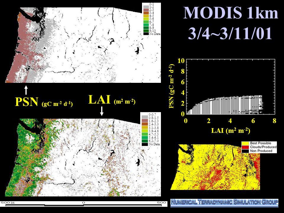 0 2 4 6 8 10 8 6 4 2 0 LAI (m 2 m -2 ) MODIS 1km 3/4~3/11/01 PSN (gC m -2 d -1 ) LAI (m 2 m -2 ) 0-0.7 0.8-1.5 1.6-2.3 2.4-3.0 3.1-3.8 3.9-4.6 4.7-5.3 5.4-6.1 6.2-7.0 No Data PSN (gC m -2 d -1 ) 0-1 1-2 2-3 3-4 4-5 5-6 6-7 7-8 8-9 9-10 No Data km