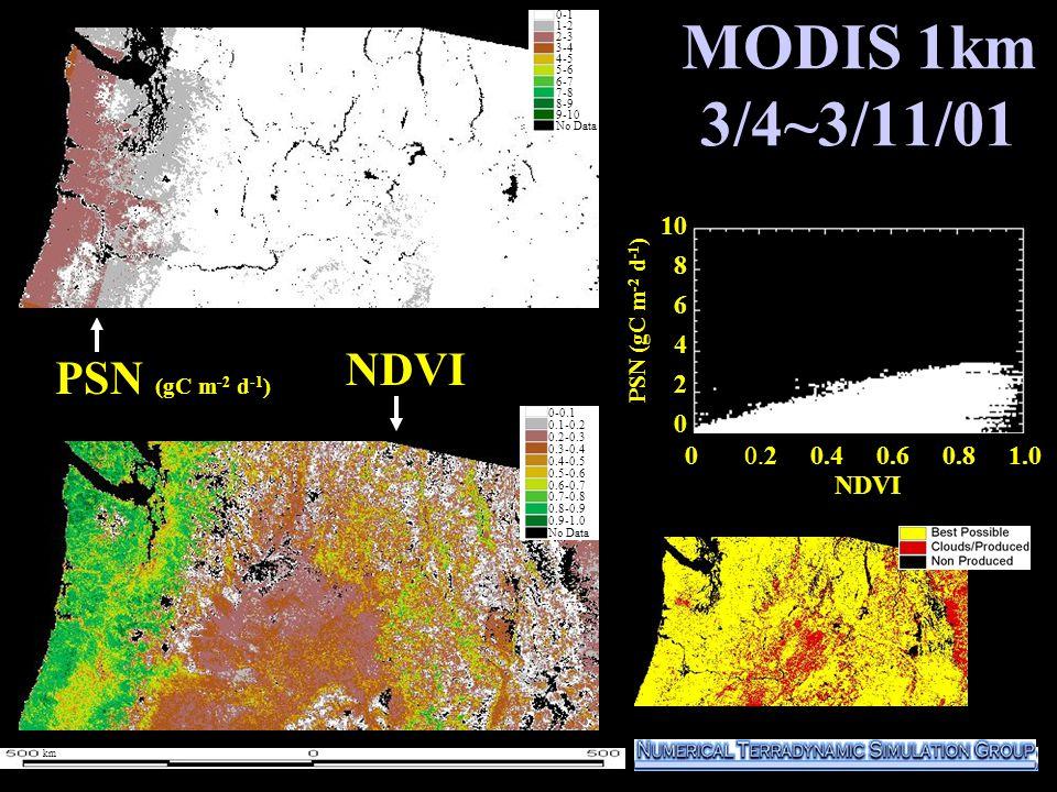 MODIS 1km 3/4~3/11/01 PSN (gC m -2 d -1 ) NDVI 10 8 6 4 2 0 PSN (gC m -2 d -1 ) 0-1 1-2 2-3 3-4 4-5 5-6 6-7 7-8 8-9 9-10 No Data 0-0.1 0.1-0.2 0.2-0.3 0.3-0.4 0.4-0.5 0.5-0.6 0.6-0.7 0.7-0.8 0.8-0.9 0.9-1.0 No Data km NDVI 0 0.2 0.4 0.6 0.8 1.0