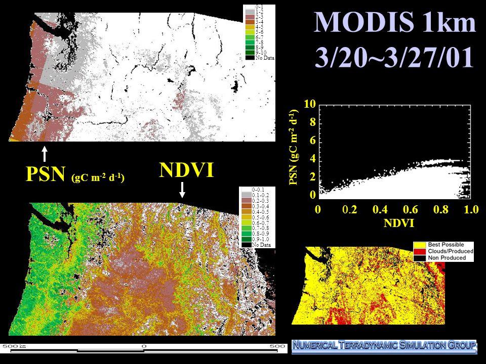 MODIS 1km 3/20~3/27/01 10 8 6 4 2 0 PSN (gC m -2 d -1 ) NDVI 0-1 1-2 2-3 3-4 4-5 5-6 6-7 7-8 8-9 9-10 No Data 0-0.1 0.1-0.2 0.2-0.3 0.3-0.4 0.4-0.5 0.5-0.6 0.6-0.7 0.7-0.8 0.8-0.9 0.9-1.0 No Data km NDVI 0 0.2 0.4 0.6 0.8 1.0