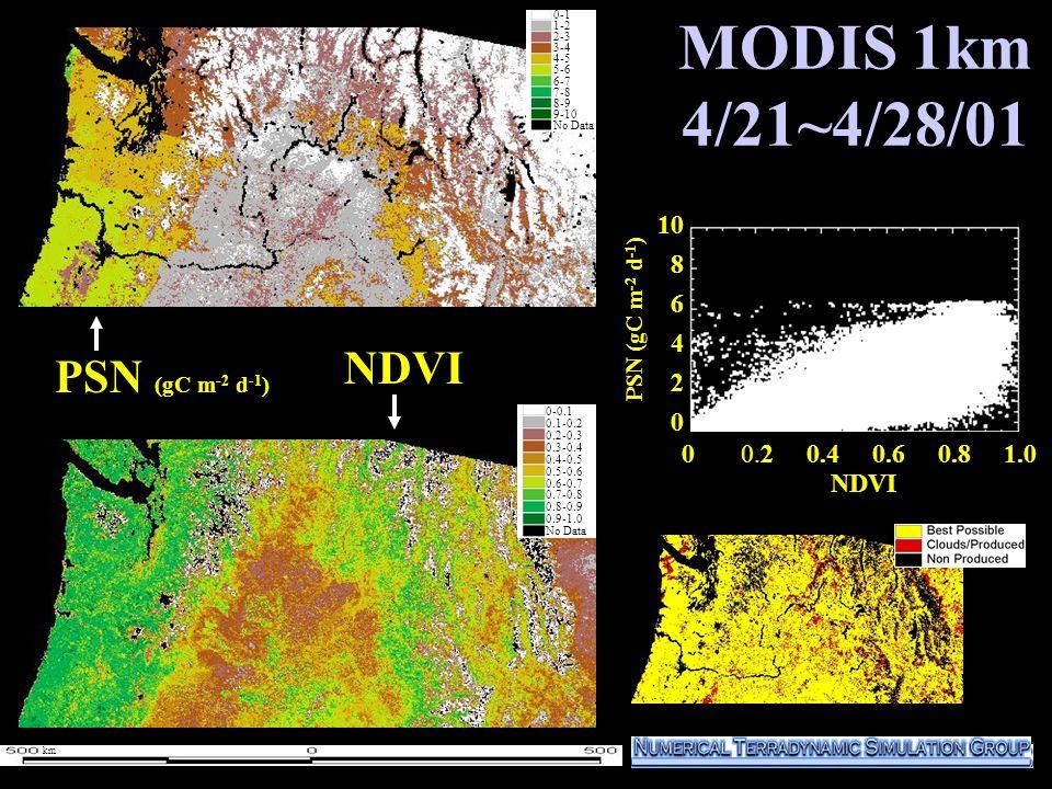 MODIS 1km 4/21~4/28/01 10 8 6 4 2 0 PSN (gC m -2 d -1 ) NDVI 0-1 1-2 2-3 3-4 4-5 5-6 6-7 7-8 8-9 9-10 No Data 0-0.1 0.1-0.2 0.2-0.3 0.3-0.4 0.4-0.5 0.5-0.6 0.6-0.7 0.7-0.8 0.8-0.9 0.9-1.0 No Data km NDVI 0 0.2 0.4 0.6 0.8 1.0
