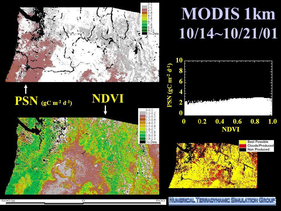 MODIS 1km 10/14~10/21/01 10 8 6 4 2 0 PSN (gC m -2 d -1 ) NDVI 0-1 1-2 2-3 3-4 4-5 5-6 6-7 7-8 8-9 9-10 No Data 0-0.1 0.1-0.2 0.2-0.3 0.3-0.4 0.4-0.5 0.5-0.6 0.6-0.7 0.7-0.8 0.8-0.9 0.9-1.0 No Data km NDVI 0 0.2 0.4 0.6 0.8 1.0