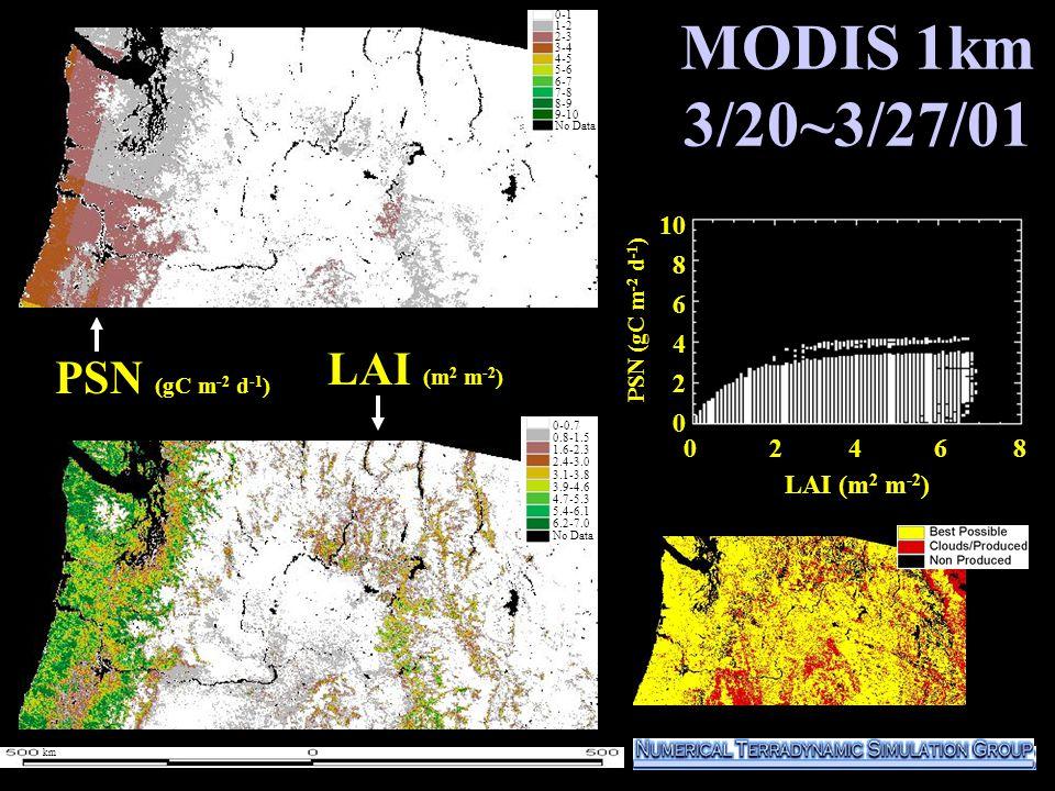 MODIS 1km 3/20~3/27/01 1000 800 600 400 200 0 PSN (gC m -2 d -1 ) LAI (m 2 m -2 ) 0-1 1-2 2-3 3-4 4-5 5-6 6-7 7-8 8-9 9-10 No Data 0-1 1-2 2-3 3-4 4-5 5-6 6-7 7-8 8-9 9-10 No Data 0 2 4 6 8 10 8 6 4 2 0 LAI (m 2 m -2 ) 0-0.7 0.8-1.5 1.6-2.3 2.4-3.0 3.1-3.8 3.9-4.6 4.7-5.3 5.4-6.1 6.2-7.0 No Data PSN (gC m -2 d -1 ) km