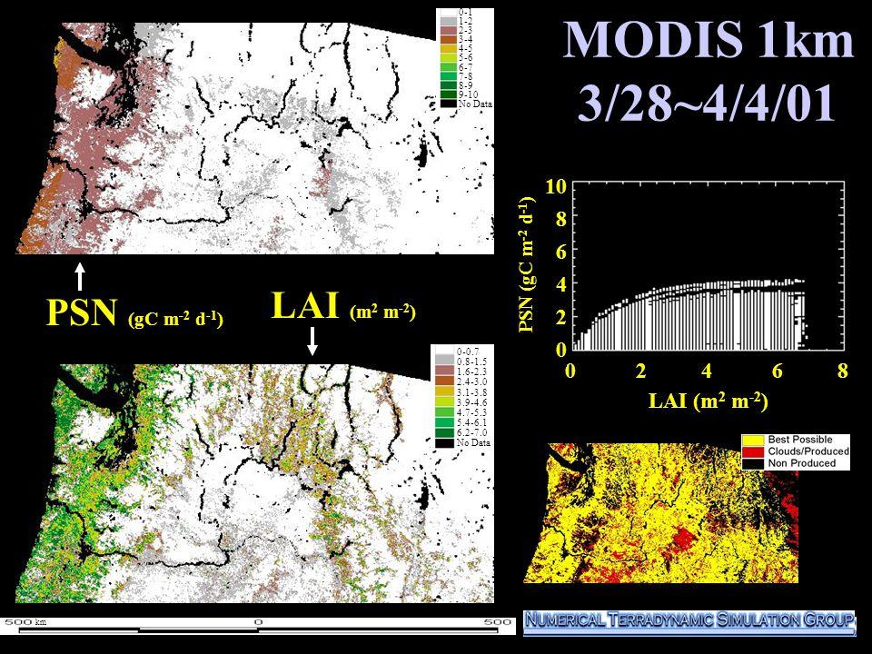 MODIS 1km 3/28~4/4/01 1000 800 600 400 200 0 PSN (gC m -2 d -1 ) LAI (m 2 m -2 ) 0-1 1-2 2-3 3-4 4-5 5-6 6-7 7-8 8-9 9-10 No Data 0-1 1-2 2-3 3-4 4-5 5-6 6-7 7-8 8-9 9-10 No Data 0 2 4 6 8 10 8 6 4 2 0 LAI (m 2 m -2 ) 0-0.7 0.8-1.5 1.6-2.3 2.4-3.0 3.1-3.8 3.9-4.6 4.7-5.3 5.4-6.1 6.2-7.0 No Data PSN (gC m -2 d -1 ) km