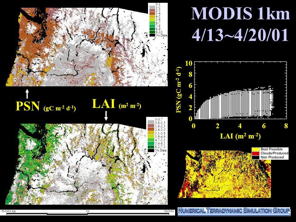 MODIS 1km 4/13~4/20/01 1000 800 600 400 200 0 PSN (gC m -2 d -1 ) LAI (m 2 m -2 ) 0-1 1-2 2-3 3-4 4-5 5-6 6-7 7-8 8-9 9-10 No Data 0-1 1-2 2-3 3-4 4-5 5-6 6-7 7-8 8-9 9-10 No Data 0 2 4 6 8 10 8 6 4 2 0 LAI (m 2 m -2 ) 0-0.7 0.8-1.5 1.6-2.3 2.4-3.0 3.1-3.8 3.9-4.6 4.7-5.3 5.4-6.1 6.2-7.0 No Data PSN (gC m -2 d -1 ) km