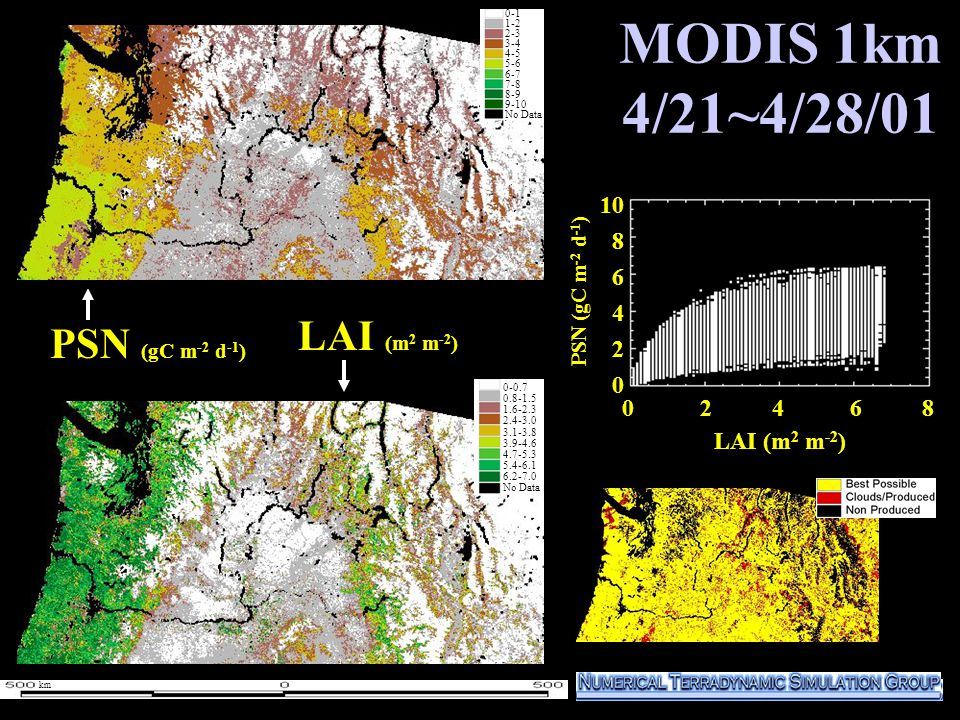 MODIS 1km 4/21~4/28/01 PSN (gC m -2 d -1 ) LAI (m 2 m -2 ) 1000 800 600 400 200 0 0-1 1-2 2-3 3-4 4-5 5-6 6-7 7-8 8-9 9-10 No Data 0-1 1-2 2-3 3-4 4-5 5-6 6-7 7-8 8-9 9-10 No Data 0 2 4 6 8 10 8 6 4 2 0 LAI (m 2 m -2 ) 0-0.7 0.8-1.5 1.6-2.3 2.4-3.0 3.1-3.8 3.9-4.6 4.7-5.3 5.4-6.1 6.2-7.0 No Data PSN (gC m -2 d -1 ) km