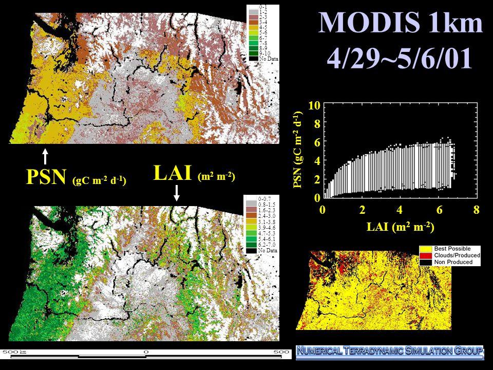 MODIS 1km 4/29~5/6/01 1000 800 600 400 200 0 PSN (gC m -2 d -1 ) LAI (m 2 m -2 ) 0-1 1-2 2-3 3-4 4-5 5-6 6-7 7-8 8-9 9-10 No Data 0-1 1-2 2-3 3-4 4-5 5-6 6-7 7-8 8-9 9-10 No Data 0 2 4 6 8 10 8 6 4 2 0 LAI (m 2 m -2 ) 0-0.7 0.8-1.5 1.6-2.3 2.4-3.0 3.1-3.8 3.9-4.6 4.7-5.3 5.4-6.1 6.2-7.0 No Data PSN (gC m -2 d -1 ) km