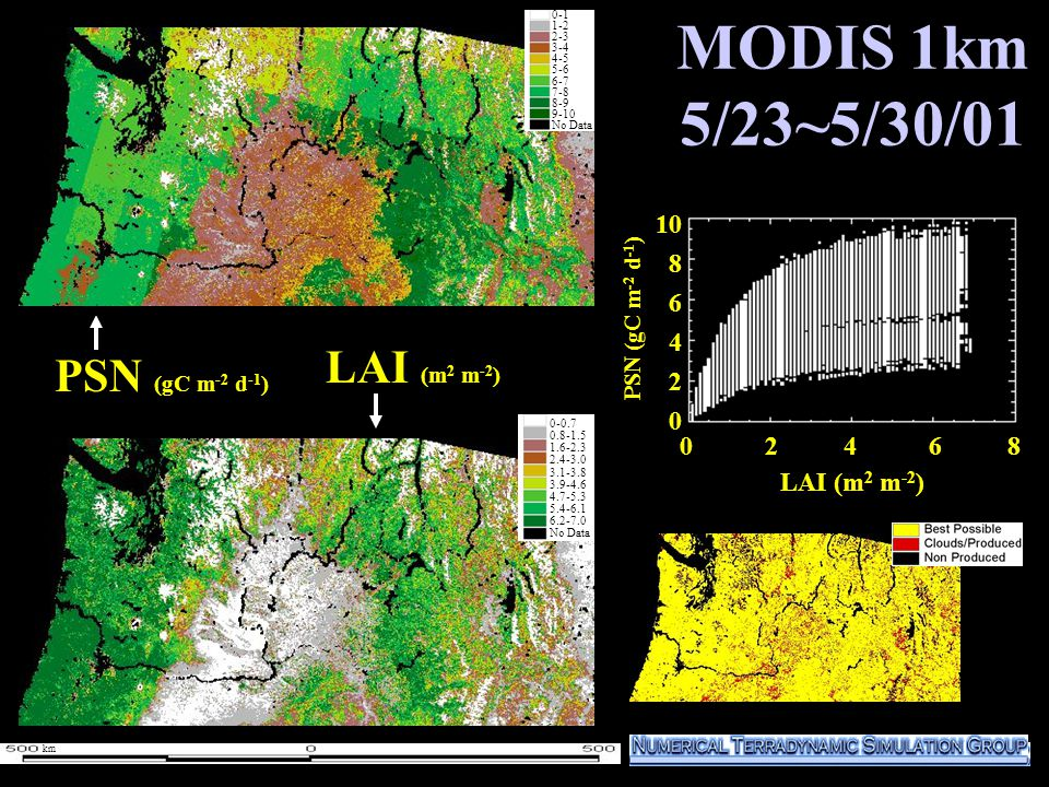 MODIS 1km 5/23~5/30/01 1000 800 600 400 200 0 PSN (gC m -2 d -1 ) LAI (m 2 m -2 ) 0-1 1-2 2-3 3-4 4-5 5-6 6-7 7-8 8-9 9-10 No Data 0-1 1-2 2-3 3-4 4-5 5-6 6-7 7-8 8-9 9-10 No Data 0 2 4 6 8 10 8 6 4 2 0 LAI (m 2 m -2 ) 0-0.7 0.8-1.5 1.6-2.3 2.4-3.0 3.1-3.8 3.9-4.6 4.7-5.3 5.4-6.1 6.2-7.0 No Data PSN (gC m -2 d -1 ) km