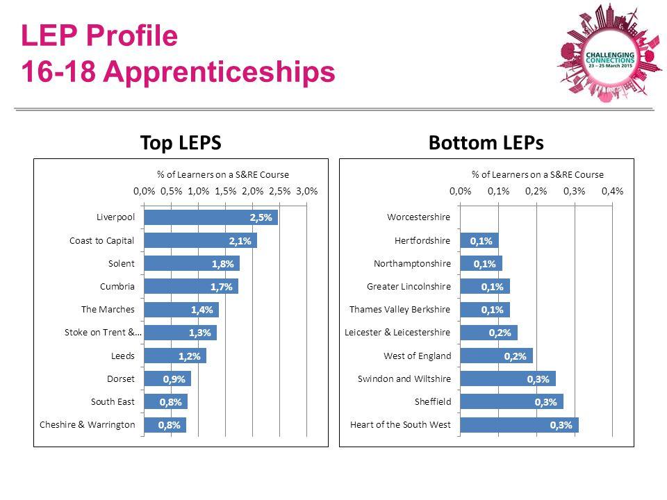 LEP Profile 16-18 Apprenticeships Top LEPSBottom LEPs