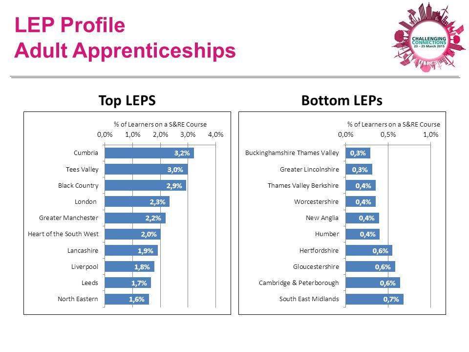 LEP Profile Adult Apprenticeships Top LEPSBottom LEPs