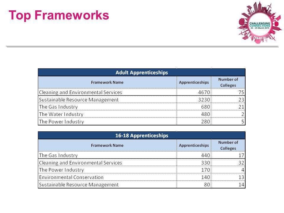 Top Frameworks