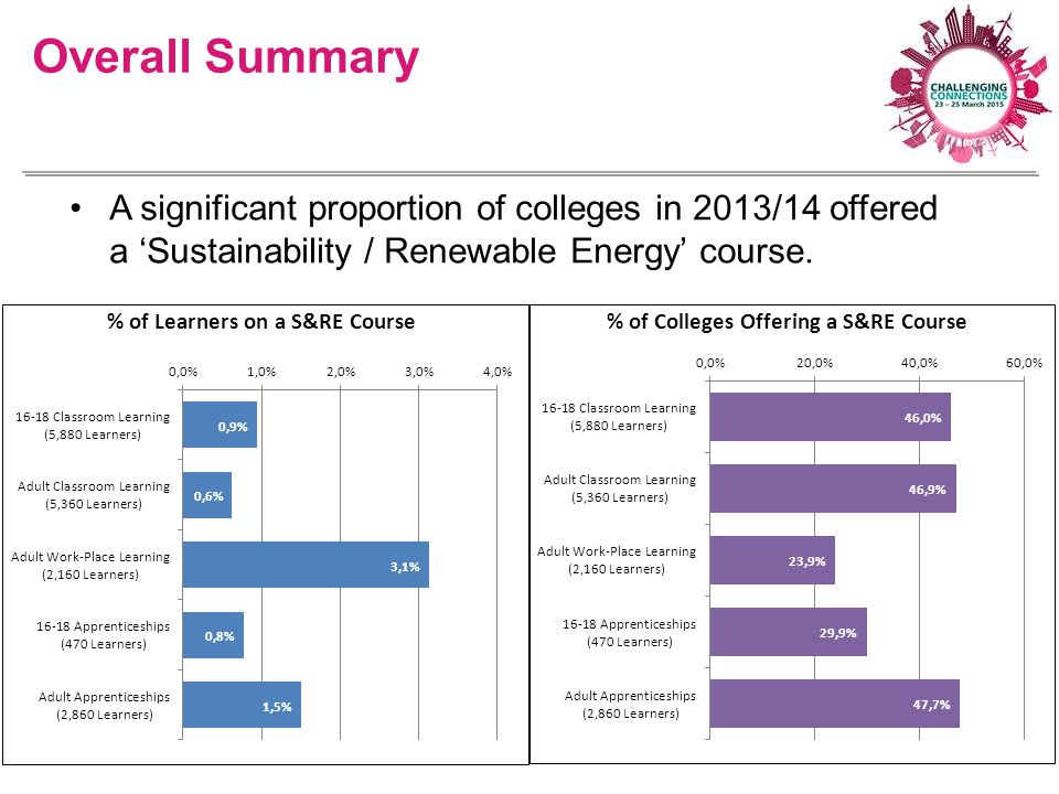 A significant proportion of colleges in 2013/14 offered a 'Sustainability / Renewable Energy' course. Overall Summary