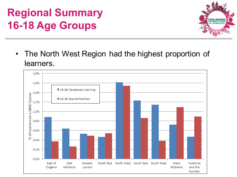 The North West Region had the highest proportion of learners. Regional Summary 16-18 Age Groups