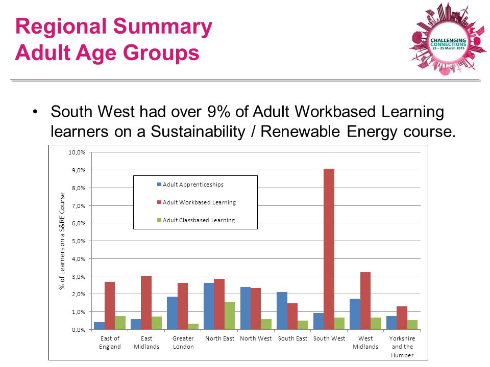 South West had over 9% of Adult Workbased Learning learners on a Sustainability / Renewable Energy course. Regional Summary Adult Age Groups