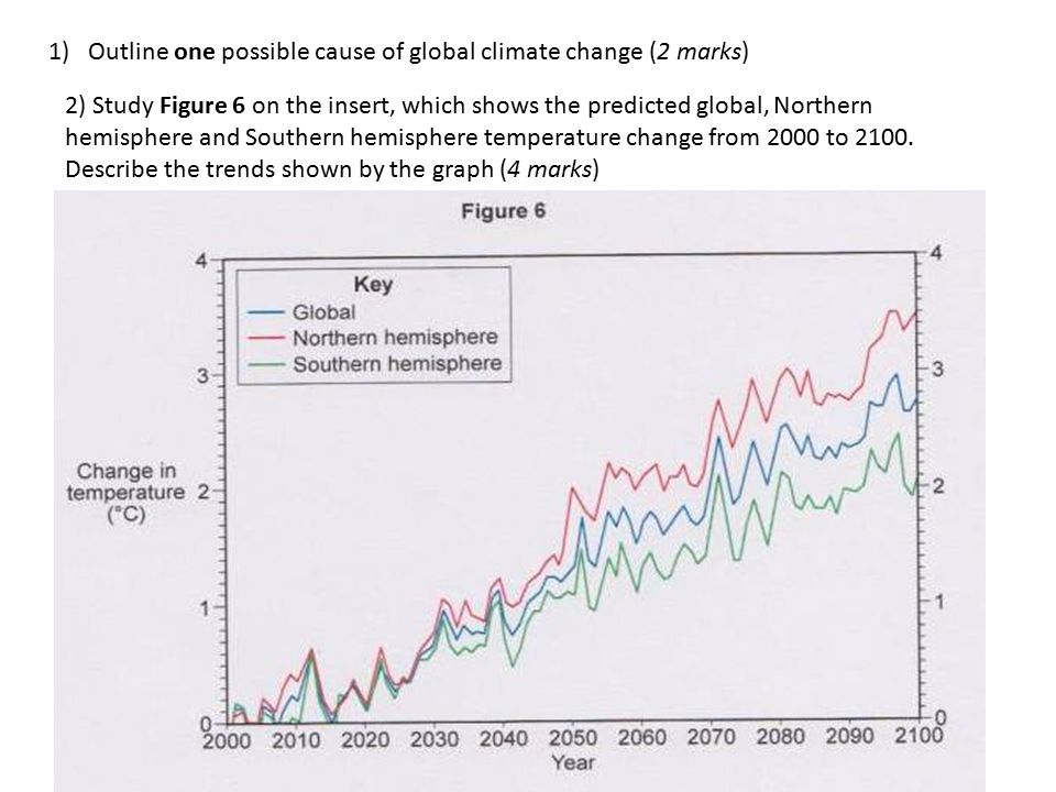 1)Outline one possible cause of global climate change (2 marks) 2) Study Figure 6 on the insert, which shows the predicted global, Northern hemisphere