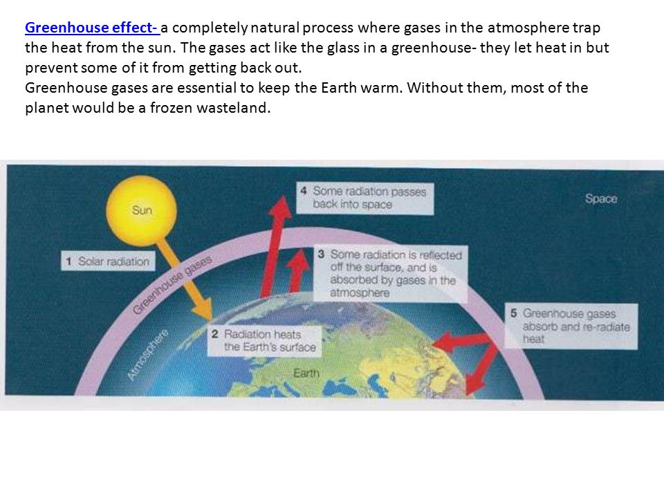 Greenhouse effect- Greenhouse effect- a completely natural process where gases in the atmosphere trap the heat from the sun. The gases act like the gl