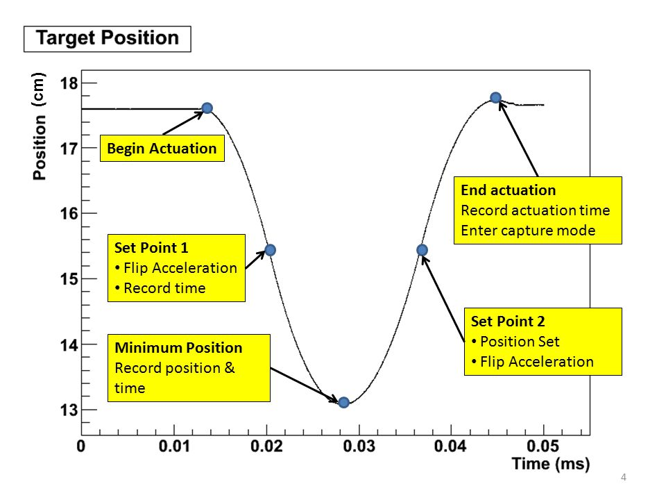 Set Point 2 Position Set Flip Acceleration Begin Actuation Set Point 1 Flip Acceleration Record time Minimum Position Record position & time End actuation Record actuation time Enter capture mode Limits on normal Actuation, if outside send BPS error (cm) 5