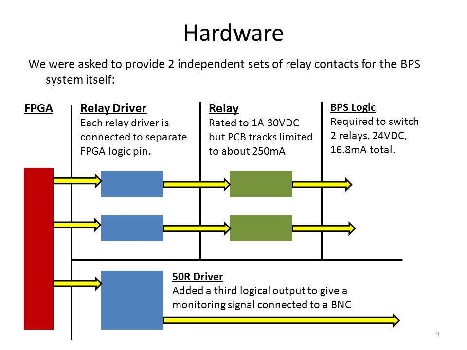 Hardware FPGARelay Driver Each relay driver is connected to separate FPGA logic pin. 50R Driver Added a third logical output to give a monitoring sign