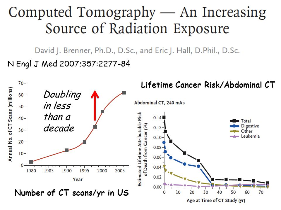 N Engl J Med 2007;357:2277-84 Number of CT scans/yr in US Lifetime Cancer Risk/Abdominal CT Doubling in less than a decade