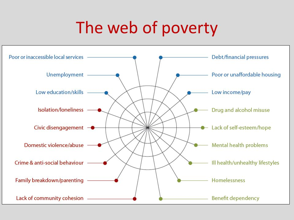 Poverty-related indicators Child poverty (2010) % of children in families claiming out of work benefits or tax credits, with income less than 60% of the national median income.
