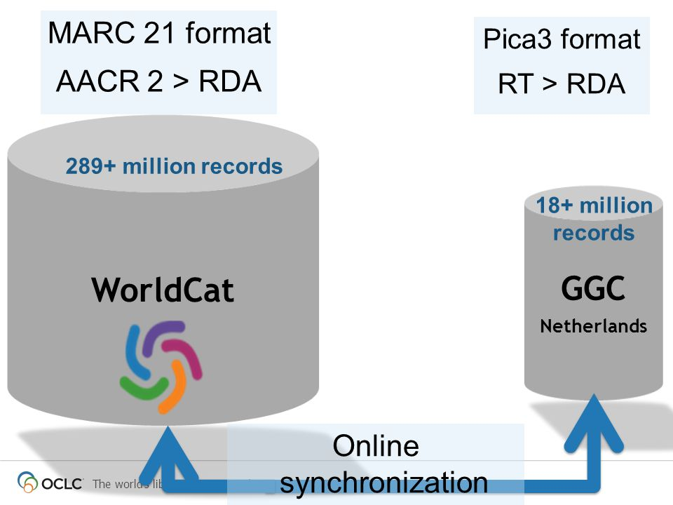 MARC 21 format AACR 2 > RDA WorldCat GGC Netherlands 289+ million records Pica3 format RT > RDA 18+ million records Online synchronization