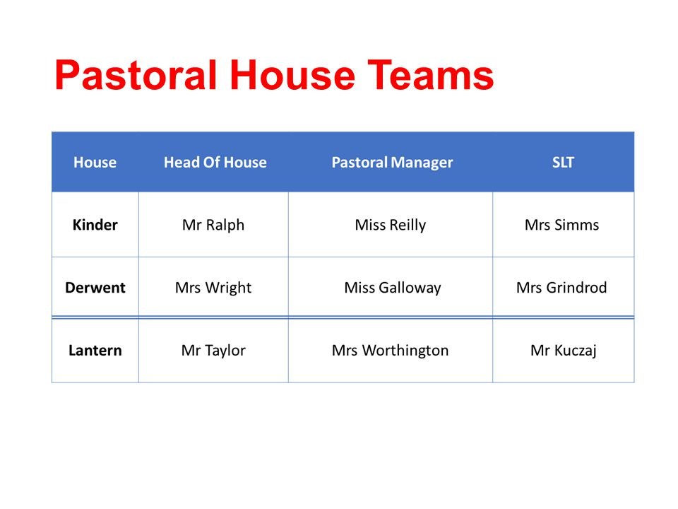 Pastoral House Teams