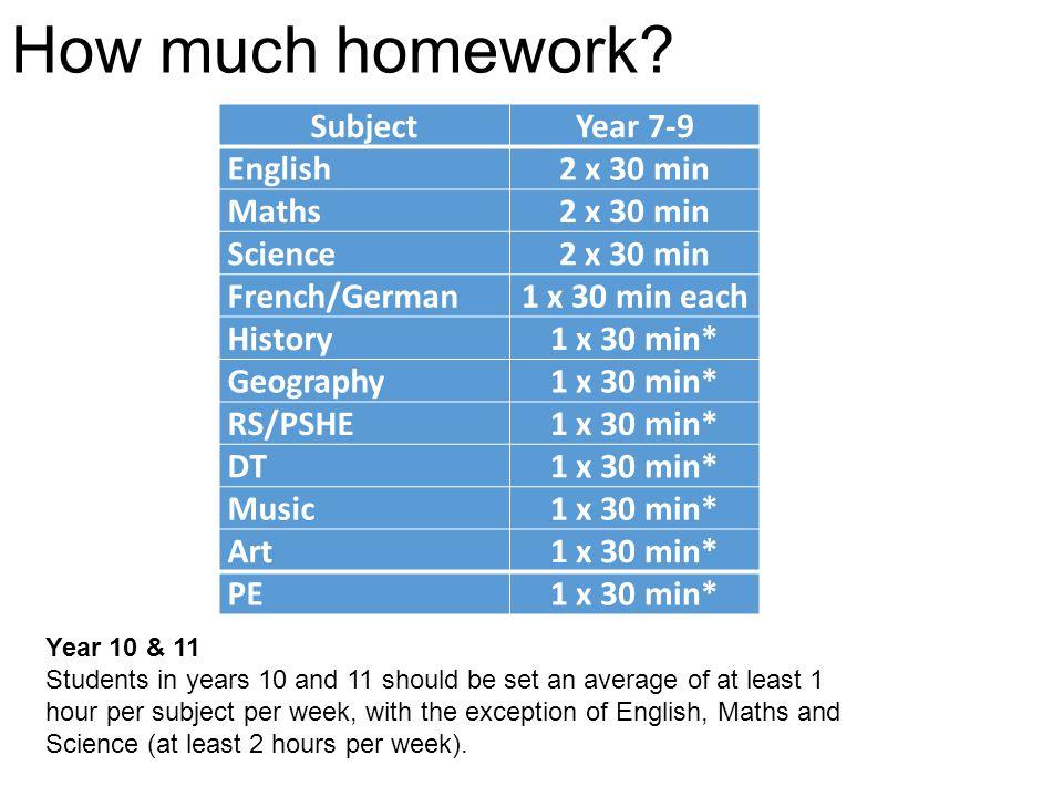 How much homework? SubjectYear 7-9 English2 x 30 min Maths2 x 30 min Science2 x 30 min French/German1 x 30 min each History1 x 30 min* Geography1 x 30