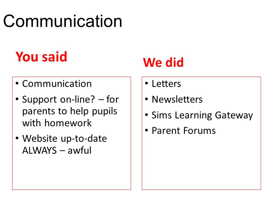 Communication Support on-line? – for parents to help pupils with homework Website up-to-date ALWAYS – awful Letters Newsletters Sims Learning Gateway