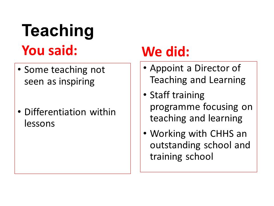 Teaching You said: Some teaching not seen as inspiring Differentiation within lessons We did: Appoint a Director of Teaching and Learning Staff traini