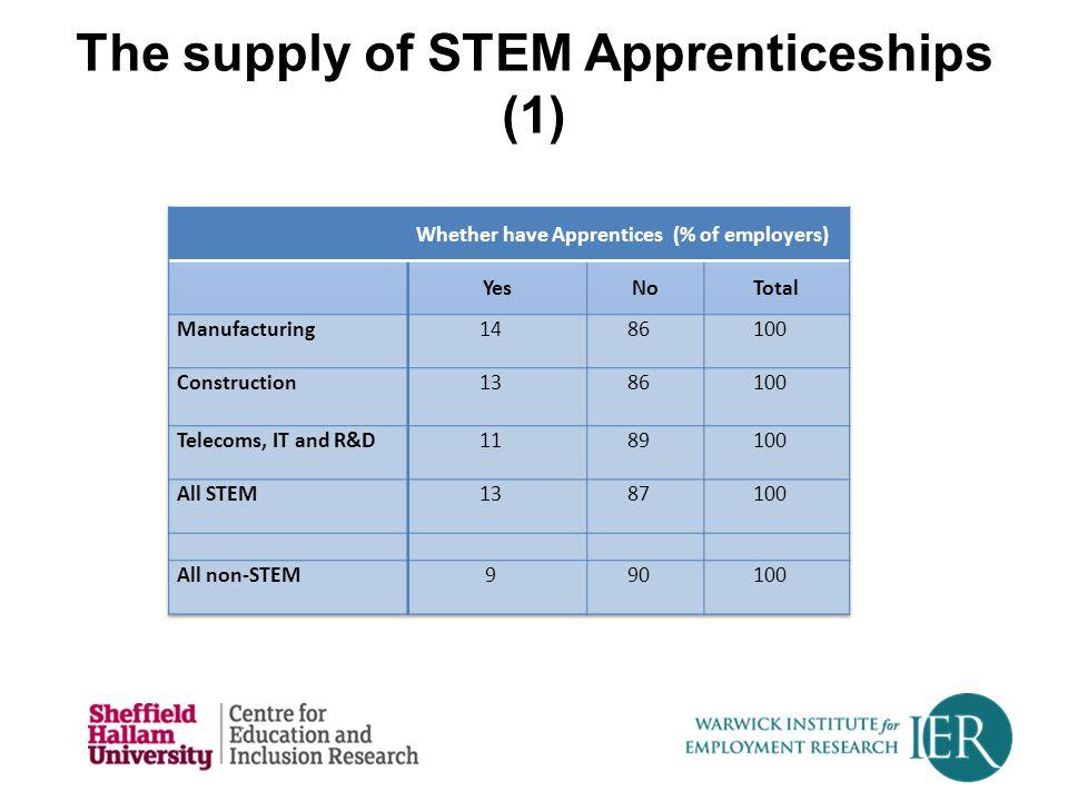 The supply of STEM Apprenticeships (1)