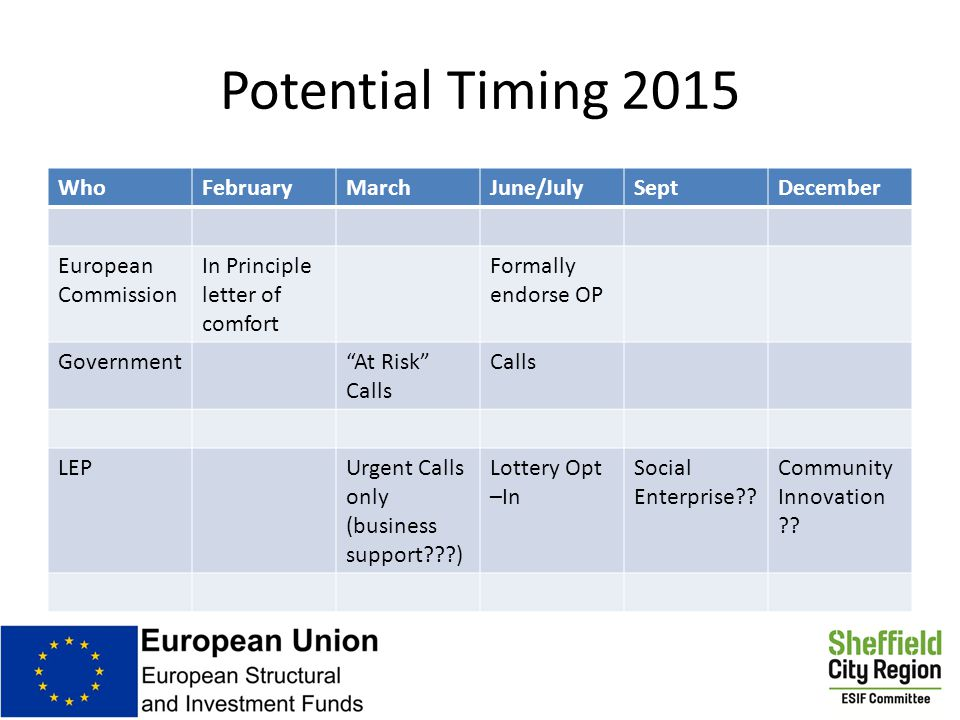 Potential Timing 2015 WhoFebruaryMarchJune/JulySeptDecember European Commission In Principle letter of comfort Formally endorse OP Government At Risk Calls Calls LEPUrgent Calls only (business support ) Lottery Opt –In Social Enterprise .