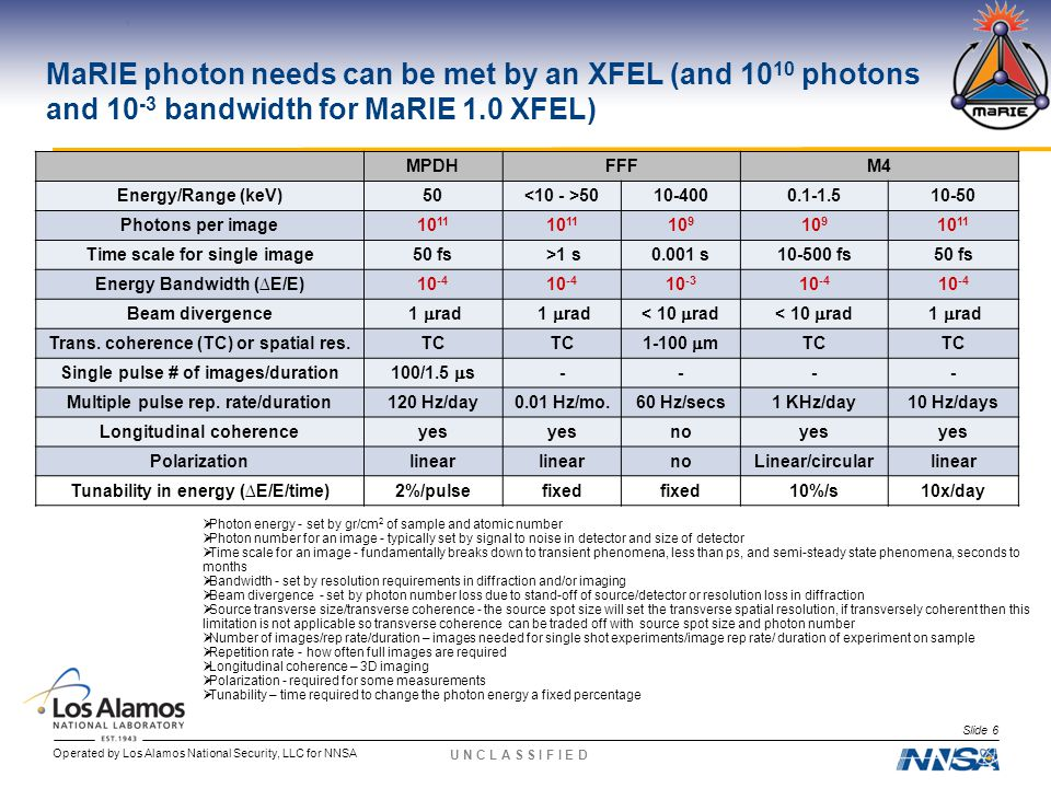 Operated by Los Alamos National Security, LLC for NNSA U N C L A S S I F I E D MaRIE photon needs can be met by an XFEL (and 10 10 photons and 10 -3 bandwidth for MaRIE 1.0 XFEL)  Photon energy - set by gr/cm 2 of sample and atomic number  Photon number for an image - typically set by signal to noise in detector and size of detector  Time scale for an image - fundamentally breaks down to transient phenomena, less than ps, and semi-steady state phenomena, seconds to months  Bandwidth - set by resolution requirements in diffraction and/or imaging  Beam divergence - set by photon number loss due to stand-off of source/detector or resolution loss in diffraction  Source transverse size/transverse coherence - the source spot size will set the transverse spatial resolution, if transversely coherent then this limitation is not applicable so transverse coherence can be traded off with source spot size and photon number  Number of images/rep rate/duration – images needed for single shot experiments/image rep rate/ duration of experiment on sample  Repetition rate - how often full images are required  Longitudinal coherence – 3D imaging  Polarization - required for some measurements  Tunability – time required to change the photon energy a fixed percentage MPDHFFFM4 Energy/Range (keV)50 10-4000.1-1.510-50 Photons per image10 11 10 9 10 11 Time scale for single image50 fs >1 s0.001 s10-500 fs50 fs Energy Bandwidth (∆E/E)10 -4 10 -3 10 -4 Beam divergence 1  rad < 10  rad 1  rad Trans.