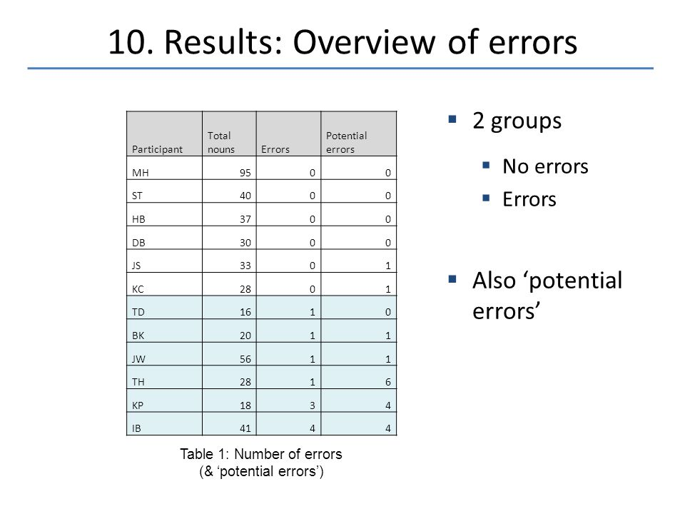 10. Results: Overview of errors  2 groups  No errors  Errors  Also 'potential errors' Table 1: Number of errors (& 'potential errors') Participant