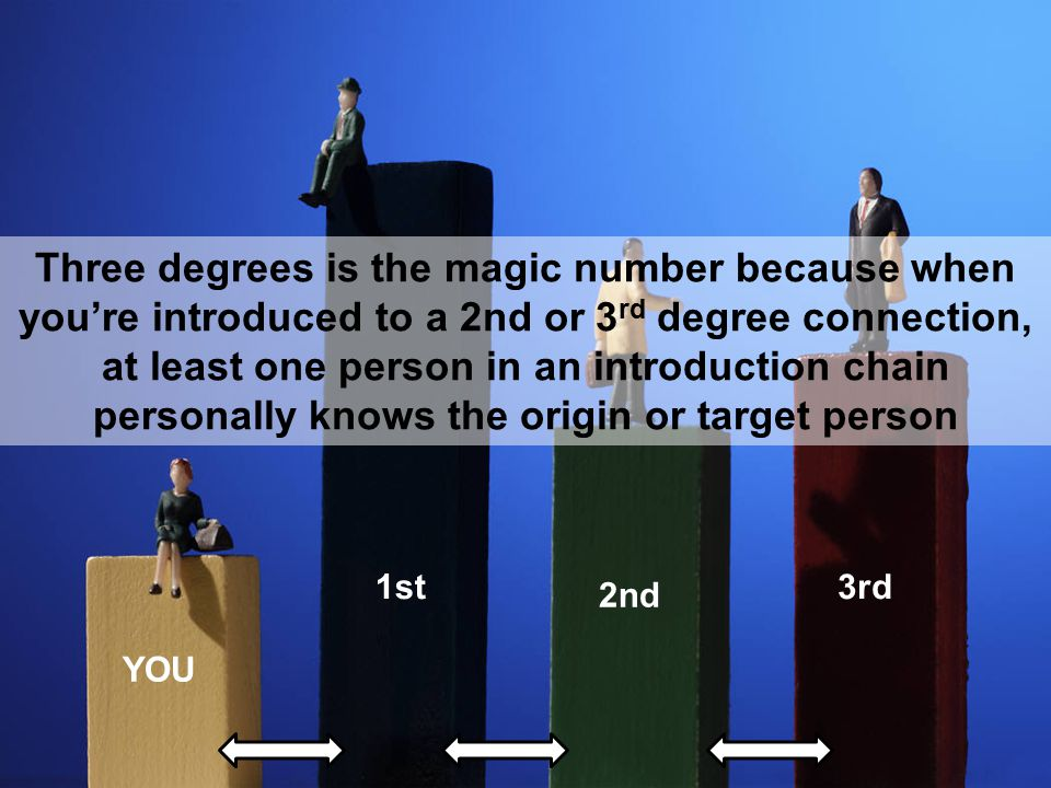 1st 2nd 3rd YOU Three degrees is the magic number because when you're introduced to a 2nd or 3 rd degree connection, at least one person in an introduction chain personally knows the origin or target person