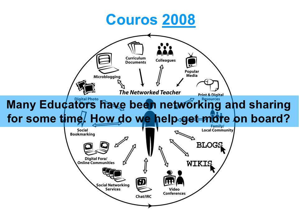 Couros 2008 Many Educators have been networking and sharing for some time.