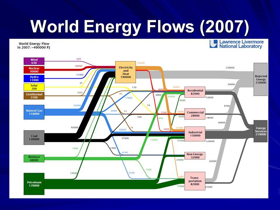 World Energy Flows (2007)